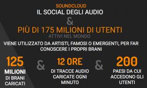 i social per la musica soundcloud