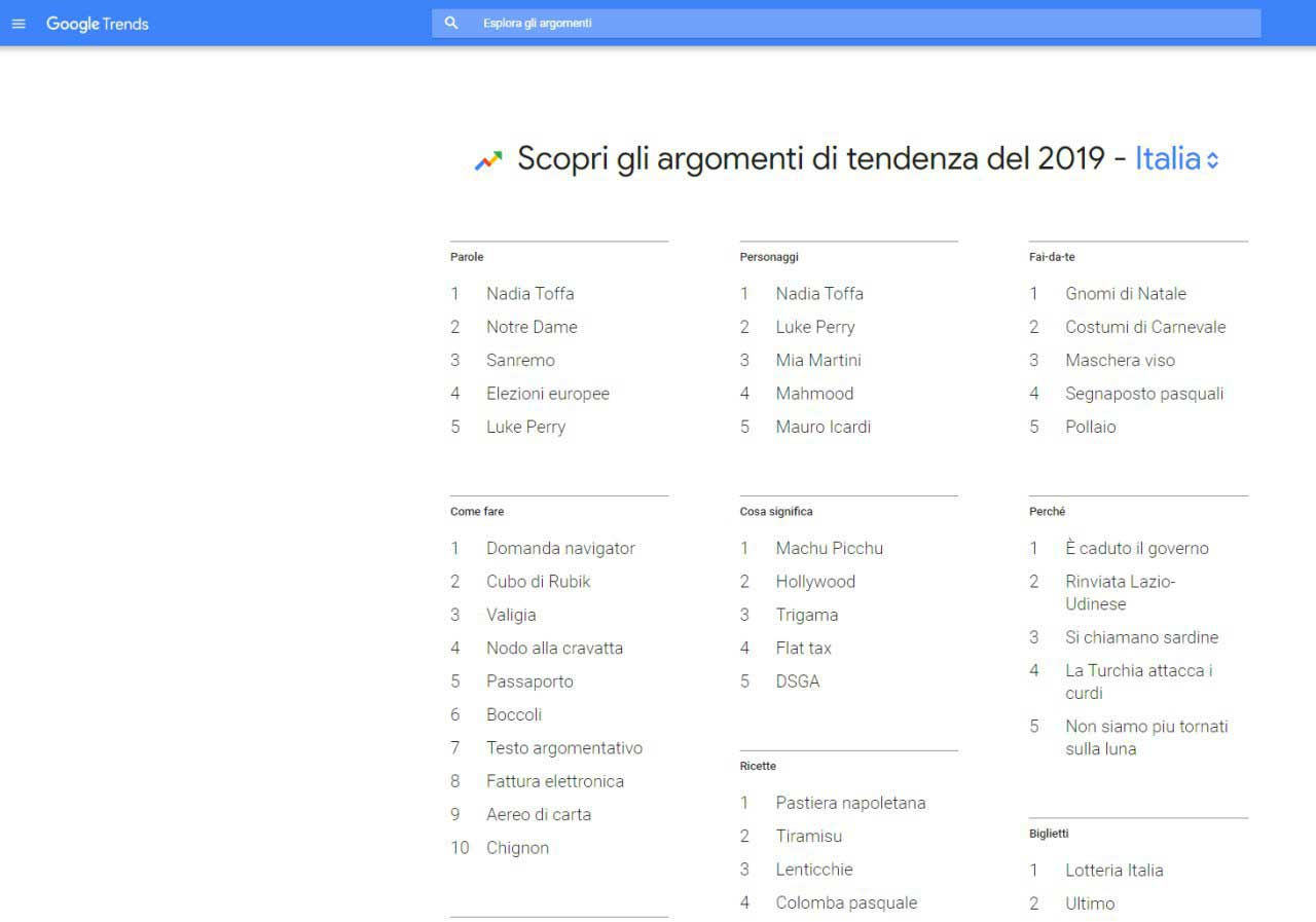 chiavi di ricerca più gettonate nel 2019 su Google